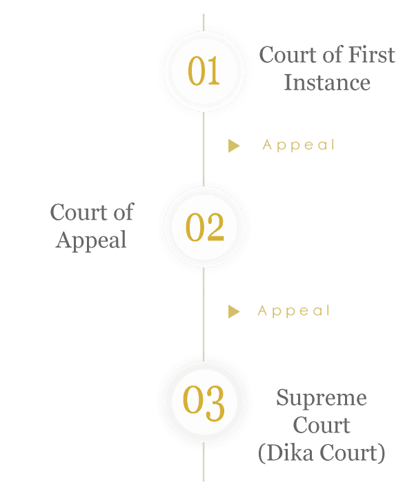 Thailand Courts of Justice Tiers